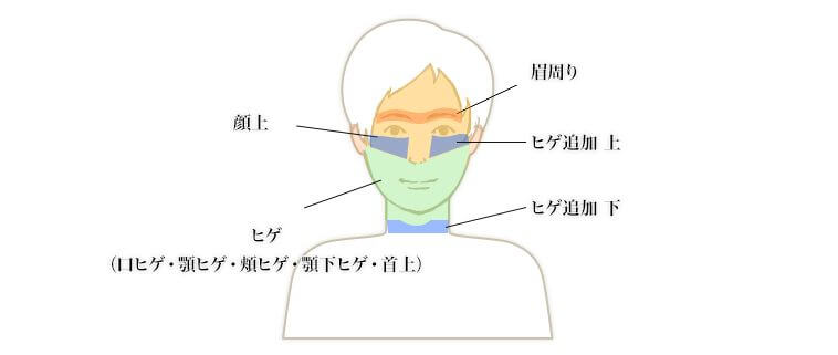 ドクターコバ 顔上・ヒゲ追加上下・眉周りヒゲ追加上・下