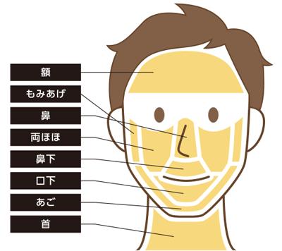 メンズキレイモの顔脱毛範囲